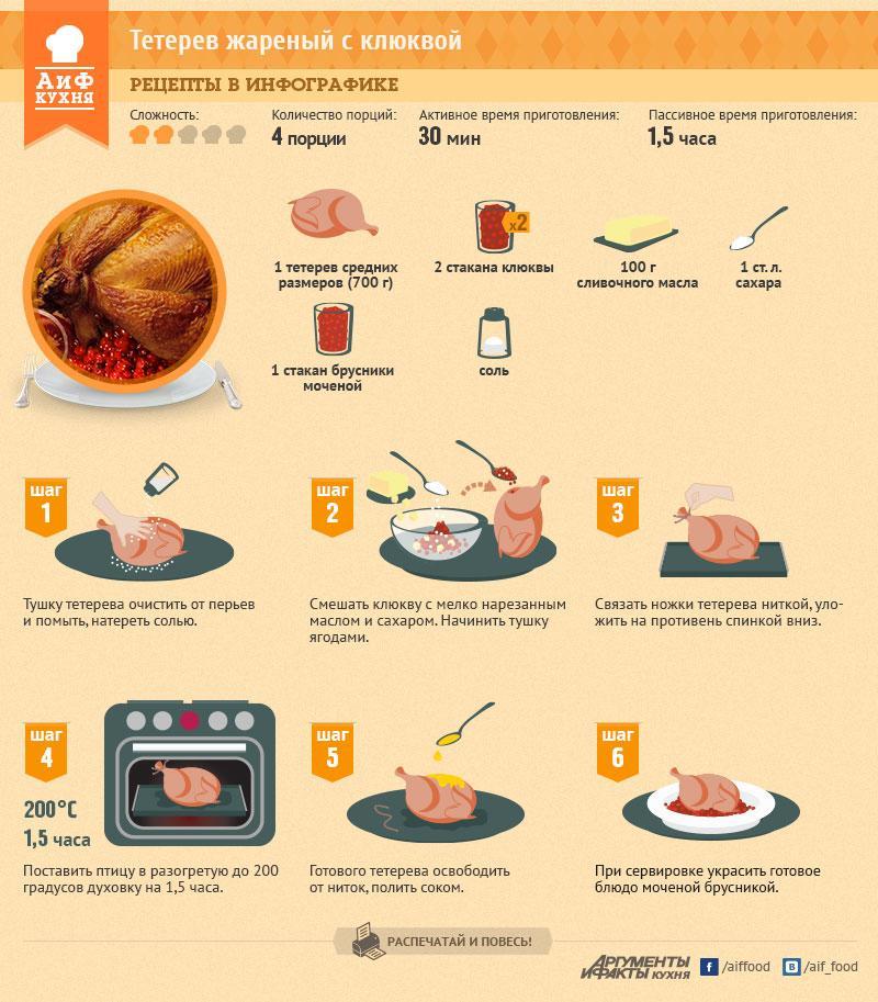 Рецепт приготовления косача с клюквой