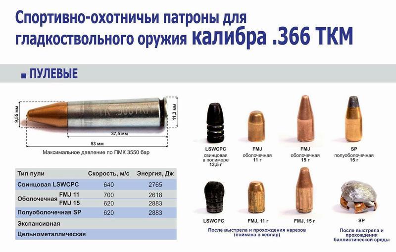 Типы патронов для ВПО-208
