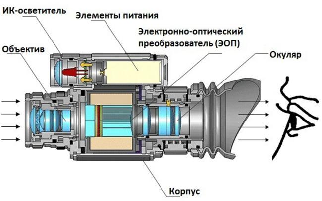 Устройство ПНВ с ИК-осветителем